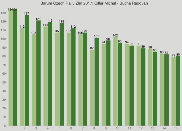 Barum Czech Rally Zlín 2017: Ciller Michal - Bucha Radovan
