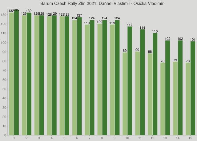 Barum Czech Rally Zlín 2021: Daňhel Vlastimil - Osička Vladimír
