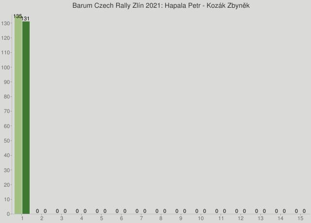Barum Czech Rally Zlín 2021: Hapala Petr - Kozák Zbyněk