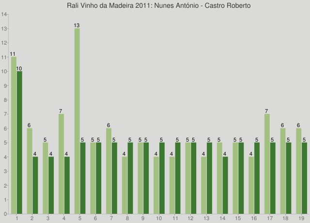 Rali Vinho da Madeira 2011: Nunes António - Castro Roberto