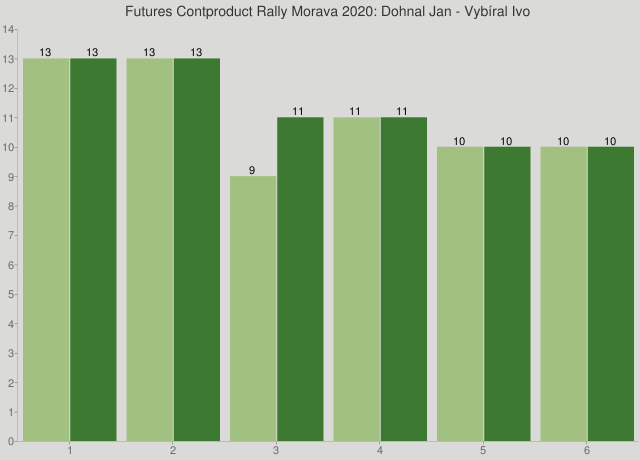 Futures Contproduct Rally Morava 2020: Dohnal Jan - Vybíral Ivo