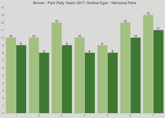 Bonver - Partr Rally Vsetín 2017: Smékal Egon - Němcová Petra