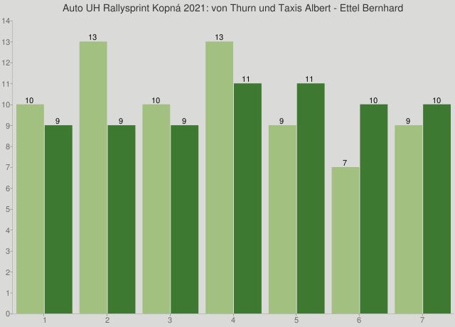 Auto UH Rallysprint Kopná 2021: von Thurn und Taxis Albert - Ettel Bernhard