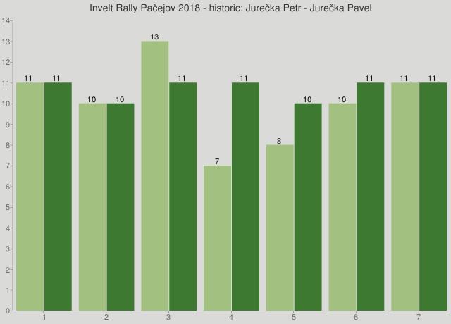 Invelt Rally Pačejov 2018 - historic: Jurečka Petr - Jurečka Pavel