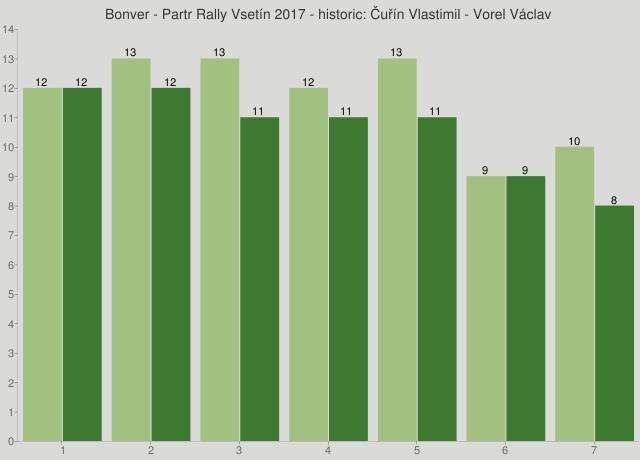 Bonver - Partr Rally Vsetín 2017 - historic: Čuřín Vlastimil - Vorel Václav