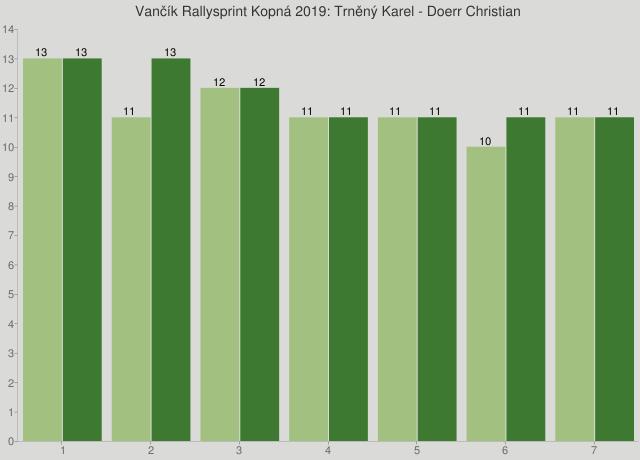 Vančík Rallysprint Kopná 2019: Trněný Karel - Doerr Christian