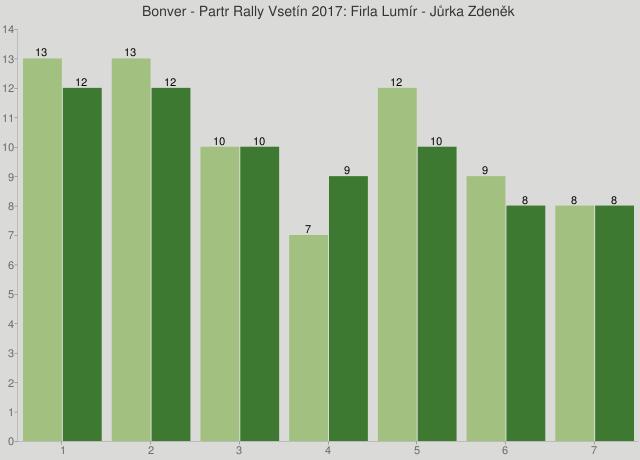 Bonver - Partr Rally Vsetín 2017: Firla Lumír - Jůrka Zdeněk