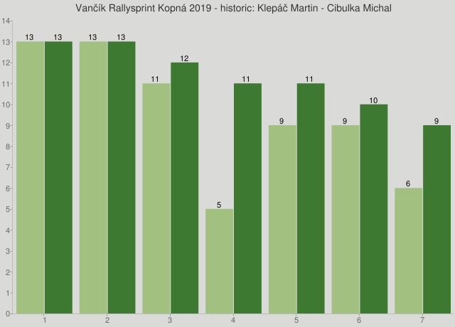 Vančík Rallysprint Kopná 2019 - historic: Klepáč Martin - Cibulka Michal