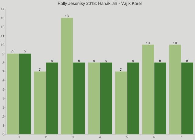Rally Jeseníky 2018: Hanák Jiří - Vajík Karel