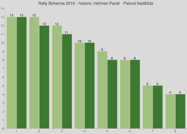 Rally Bohemia 2016 - historic: Heřman Pavel - Palová Naděžda