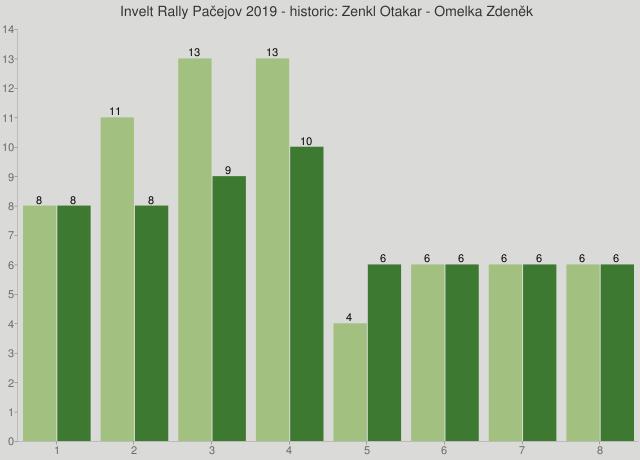 Invelt Rally Pačejov 2019 - historic: Zenkl Otakar - Omelka Zdeněk