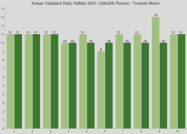 Kowax Valašská Rally ValMez 2021: Odložilík Roman - Tureček Martin