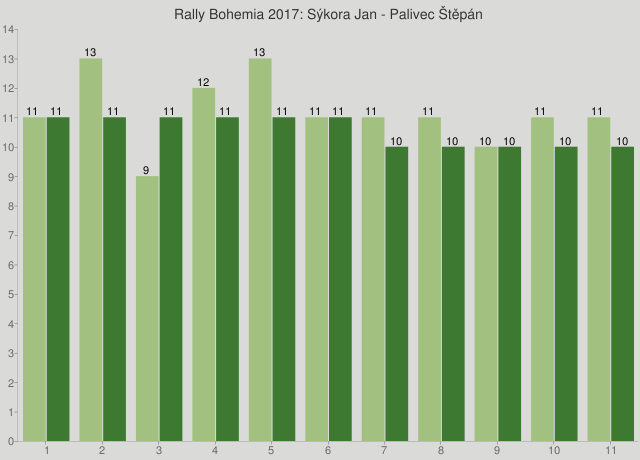 Rally Bohemia 2017: Sýkora Jan - Palivec Štěpán