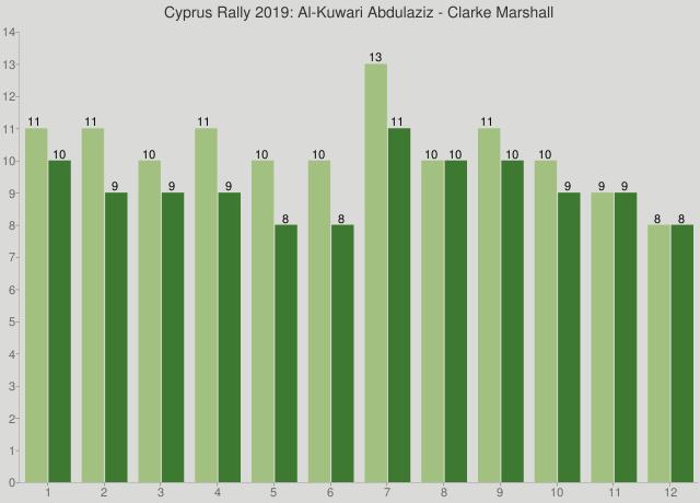 Cyprus Rally 2019: Al-Kuwari Abdulaziz - Clarke Marshall