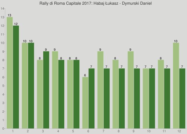 Rally di Roma Capitale 2017: Habaj Łukasz - Dymurski Daniel