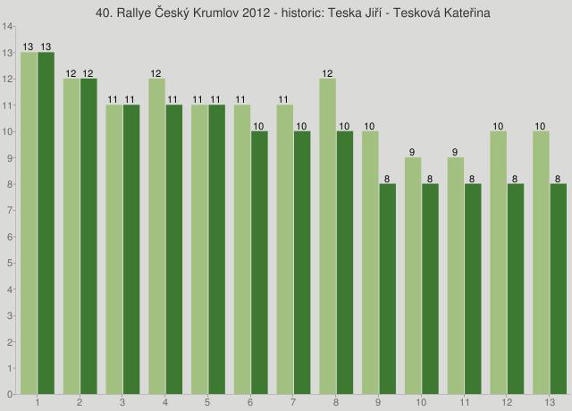 40. Rallye Český Krumlov 2012 - historic: Teska Jiří - Tesková Kateřina