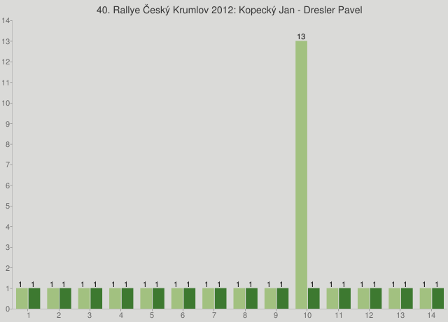 40. Rallye Český Krumlov 2012: Kopecký Jan - Dresler Pavel