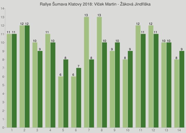 Rallye Šumava Klatovy 2018: Vlček Martin - Žáková Jindřiška