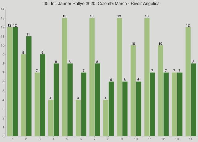 35. Int. Jänner Rallye 2020: Colombi Marco - Rivoir Angelica