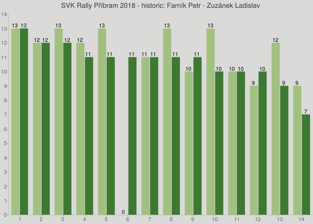 SVK Rally Příbram 2018 - historic: Farník Petr - Zuzánek Ladislav