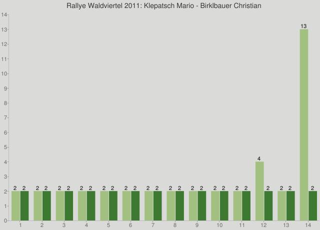 Rallye Waldviertel 2011: Klepatsch Mario - Birklbauer Christian