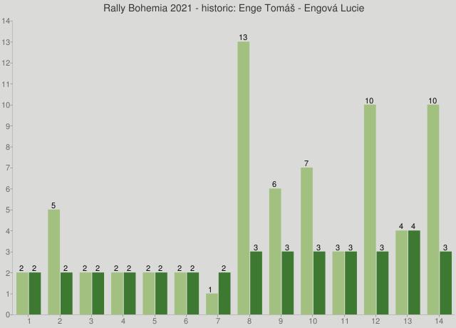 Rally Bohemia 2021 - historic: Enge Tomáš - Engová Lucie