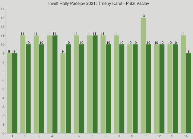 Invelt Rally Pačejov 2021: Trněný Karel - Pritzl Václav