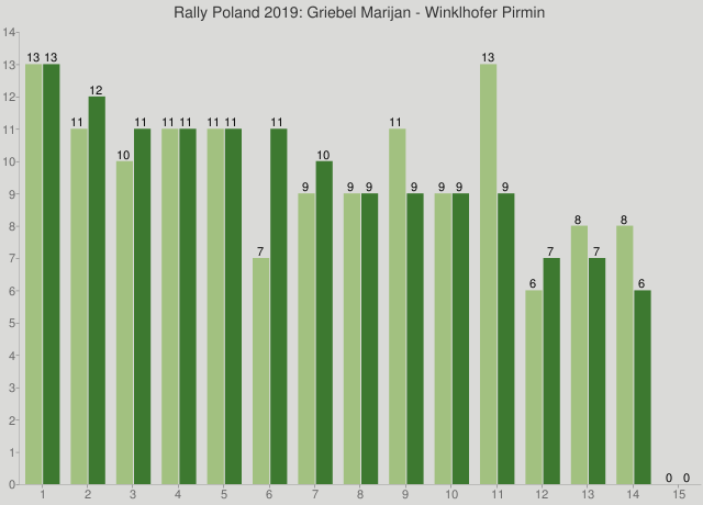Rally Poland 2019: Griebel Marijan - Winklhofer Pirmin