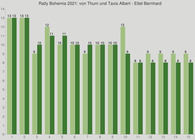 Rally Bohemia 2021: von Thurn und Taxis Albert - Ettel Bernhard
