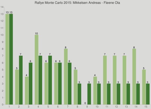 Rallye Monte Carlo 2015: Mikkelsen Andreas - Fløene Ola