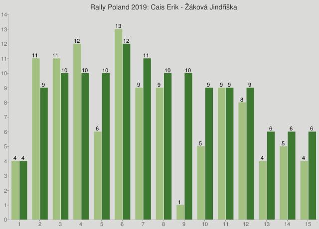 Rally Poland 2019: Cais Erik - Žáková Jindřiška