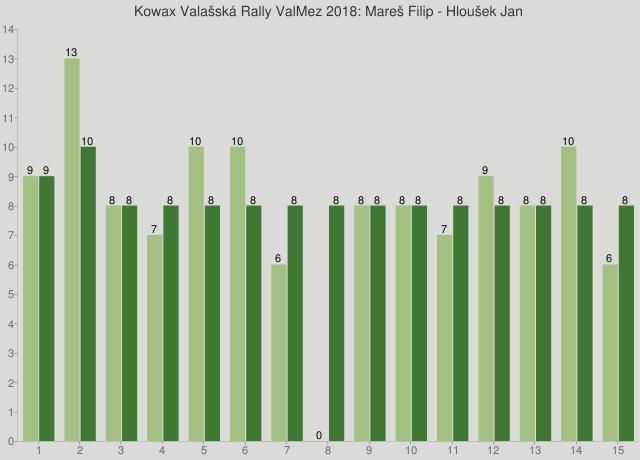 Kowax Valašská Rally ValMez 2018: Mareš Filip - Hloušek Jan