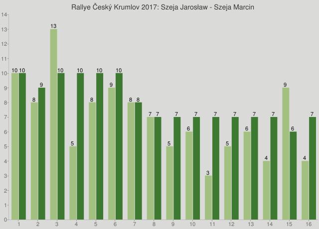 Rallye Český Krumlov 2017: Szeja Jarosław - Szeja Marcin