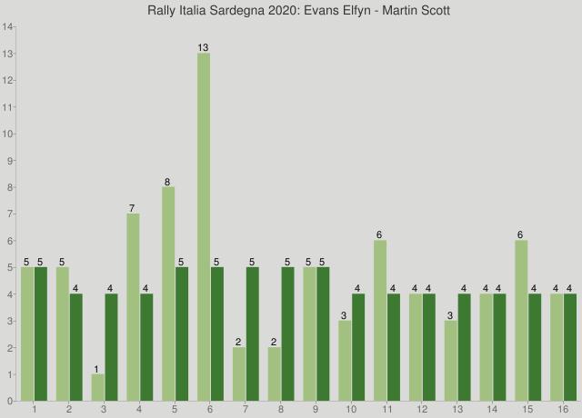 Rally Italia Sardegna 2020: Evans Elfyn - Martin Scott