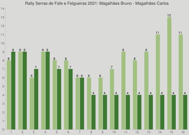 Rally Serras de Fafe e Felgueiras 2021: Magalhães Bruno - Magalhães Carlos