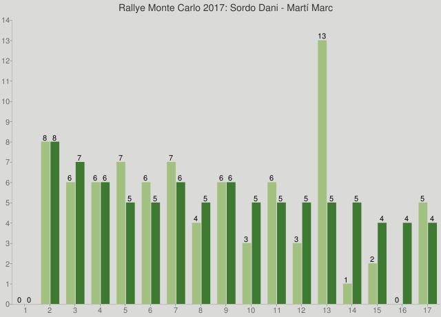Rallye Monte Carlo 2017: Sordo Dani - Martí Marc