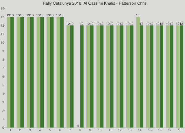Rally Catalunya 2018: Al Qassimi Khalid - Patterson Chris