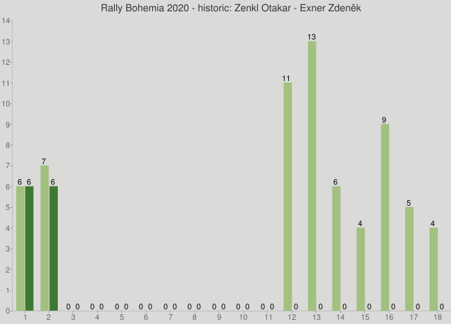 Rally Bohemia 2020 - historic: Zenkl Otakar - Exner Zdeněk
