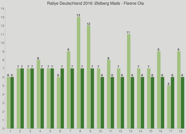 Rallye Deutschland 2016: Østberg Mads - Fløene Ola