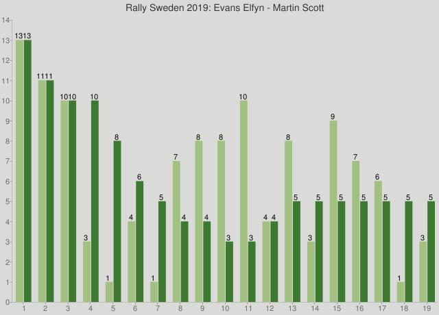 Rally Sweden 2019: Evans Elfyn - Martin Scott