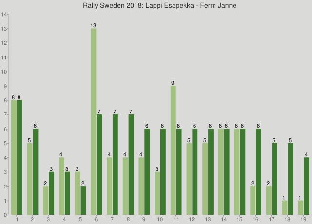 Rally Sweden 2018: Lappi Esapekka - Ferm Janne