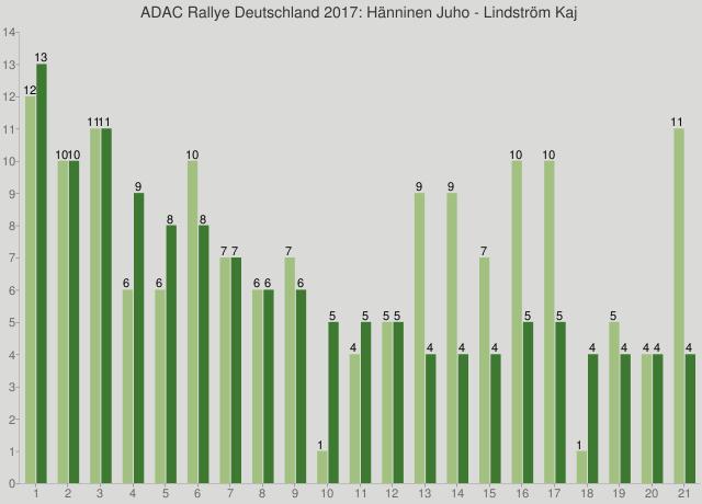 ADAC Rallye Deutschland 2017: Hänninen Juho - Lindström Kaj