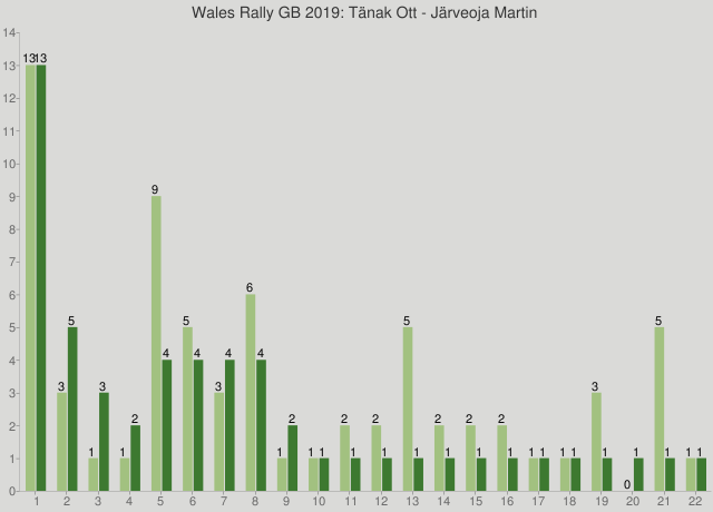 Wales Rally GB 2019: Tänak Ott - Järveoja Martin