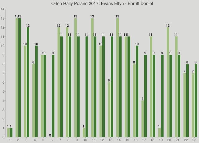 Orlen Rally Poland 2017: Evans Elfyn - Barritt Daniel