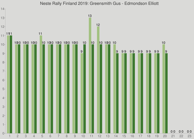Neste Rally Finland 2019: Greensmith Gus - Edmondson Elliott