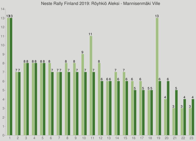 Neste Rally Finland 2019: Röyhkiö Aleksi - Mannisenmäki Ville