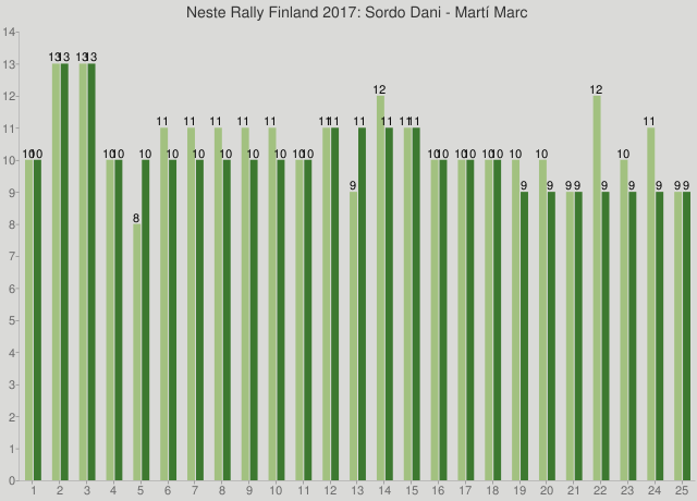 Neste Rally Finland 2017: Sordo Dani - Martí Marc