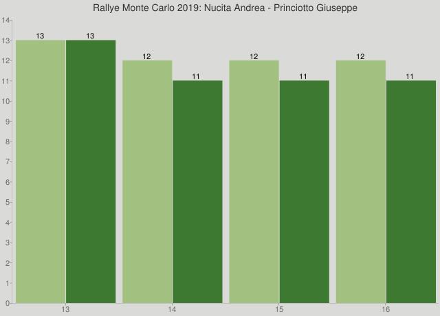 Rallye Monte Carlo 2019: Nucita Andrea - Princiotto Giuseppe