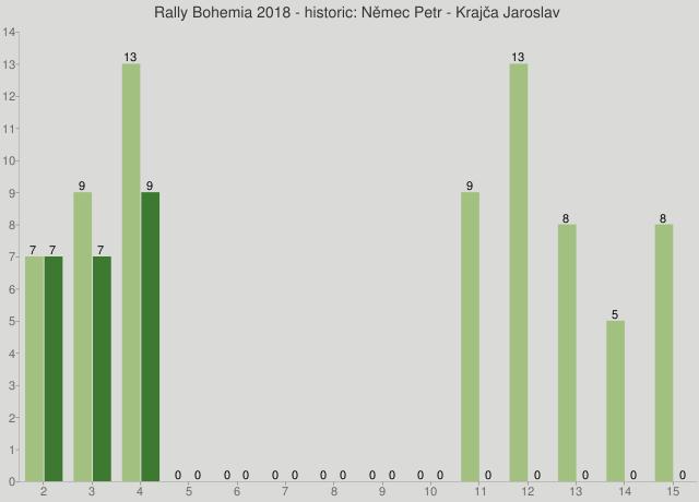 Rally Bohemia 2018 - historic: Němec Petr - Krajča Jaroslav