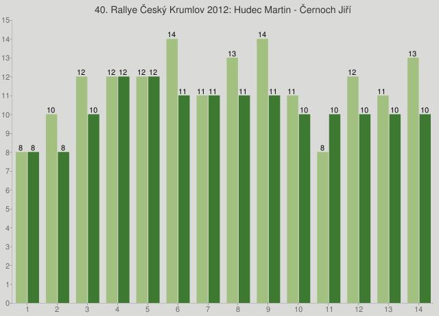 40. Rallye Český Krumlov 2012: Hudec Martin - Černoch Jiří